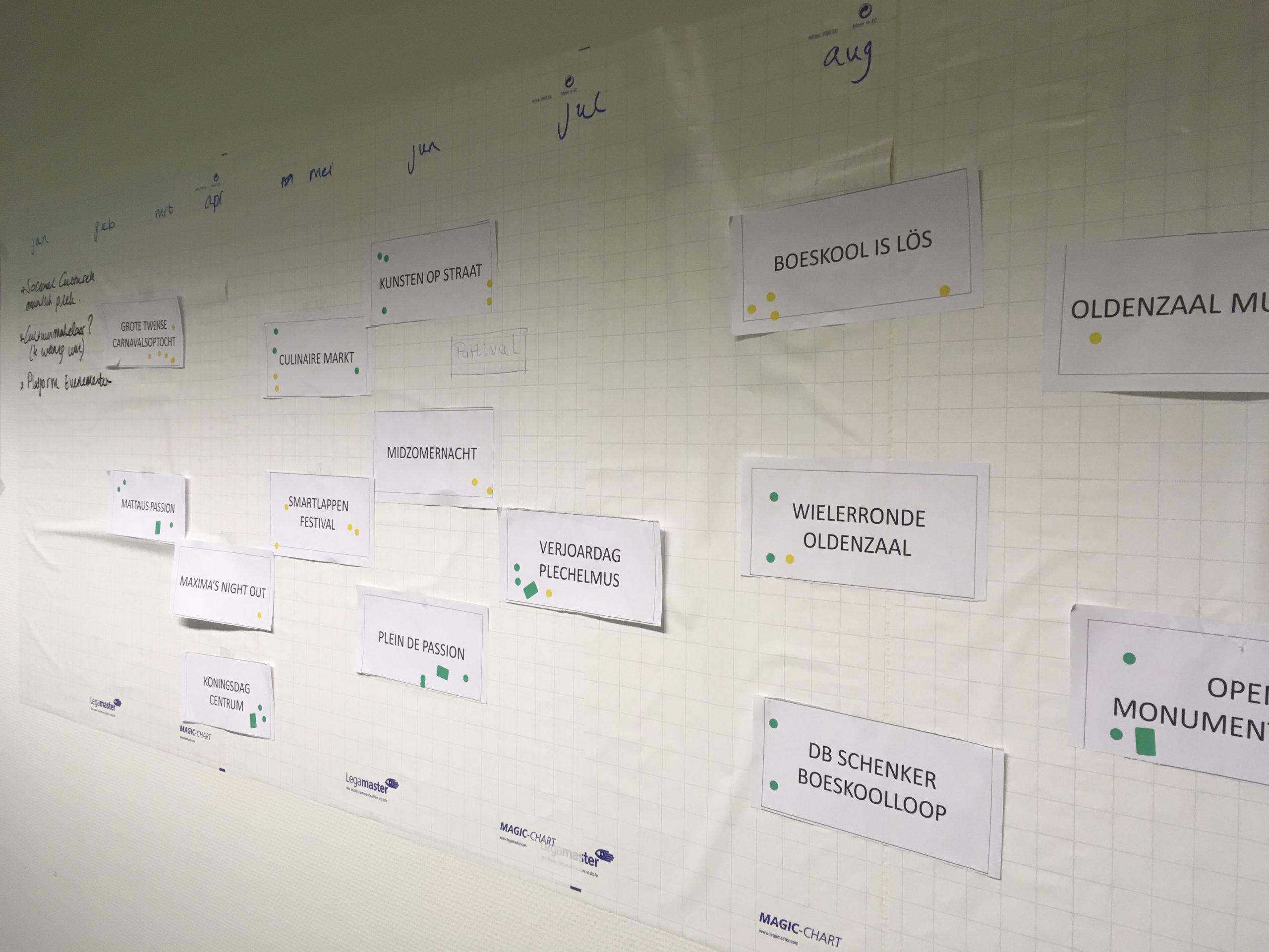 Brainstormsessie activaties gemeente Oldenzaal (placemaking - placebranding)